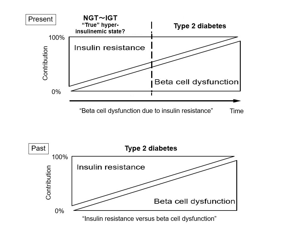 Changing Our Concept of Type 2 Diabetes