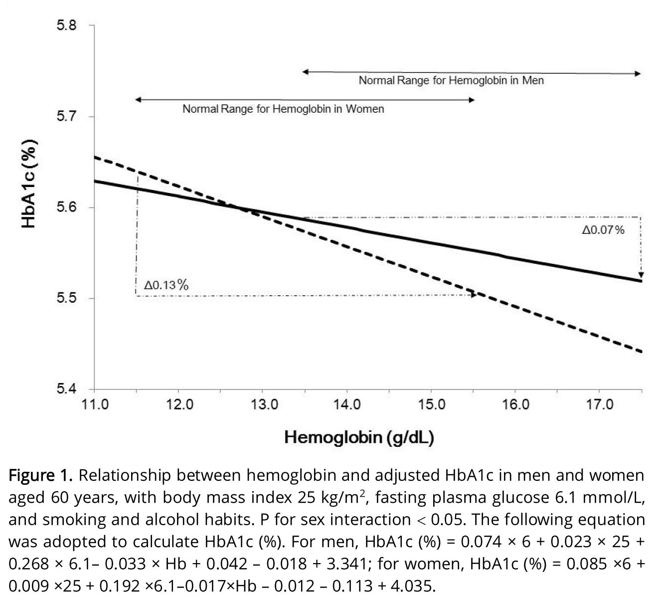 Effect of Hemoglobin Levels and Sex on HbA1c Levels among Japanese Population