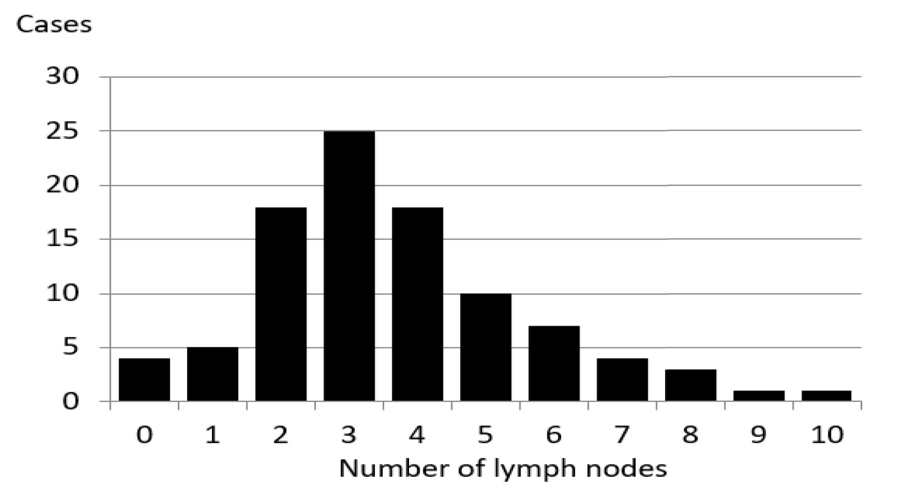 The Number of Lymph Nodes That Can Be Added to an Abdominal Flap for Breast Reconstruction: Review of Enhanced MDCT Images