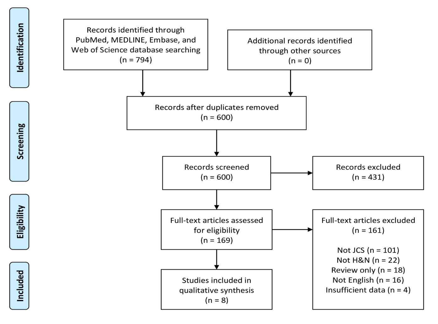 Head and Neck Juxtacortical Chondrosarcoma: A Systematic Review