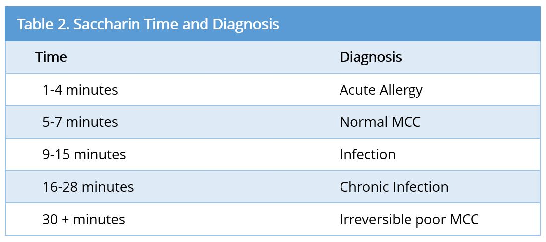 Therapeutic Approach to Mucociliary Disorders - SciTeMed